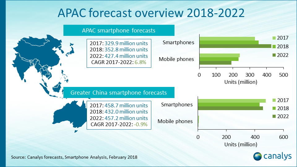 APAC smartphone forecast overview 2017–2022