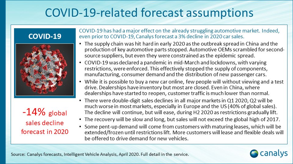 The impact of COVID-19 on the automotive industry