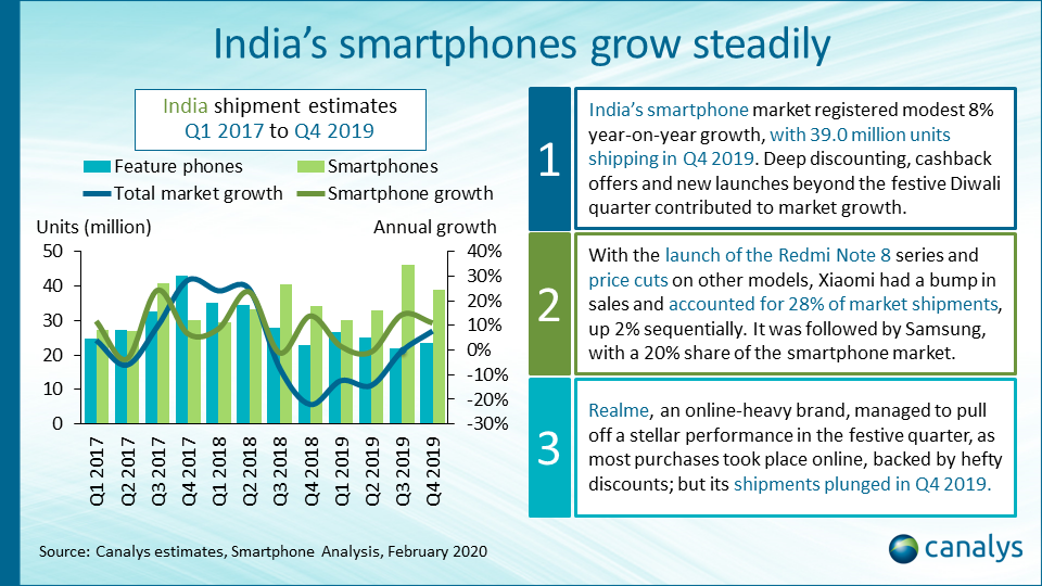 Smartphone vendor performance index: India (March 2020 update)