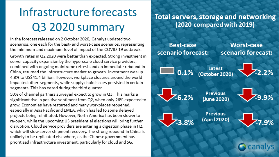 Infrastructure forecast summary: Q3 2020 update