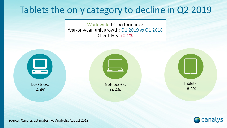 Worldwide client PC forecast overview 2019-2023