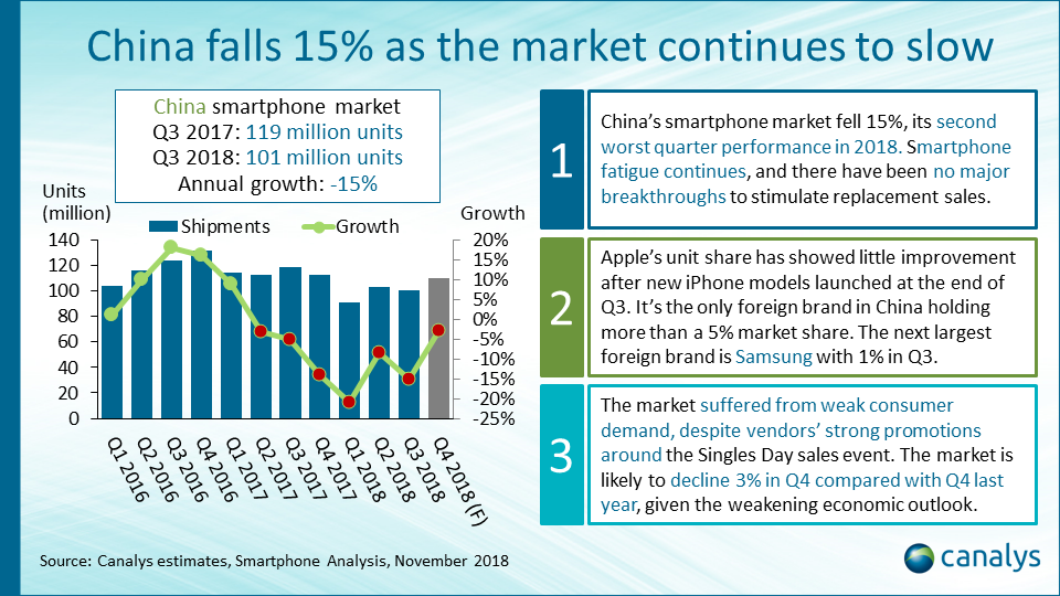 Smartphone vendor performance index: China (January 2019 update)