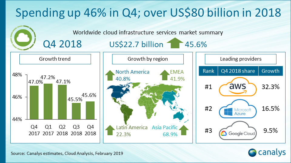 Worldwide cloud infrastructure services vendor performance index Q4 2018