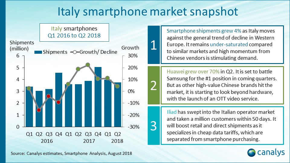 Smartphone vendor performance index: Italy (September 2018 update)