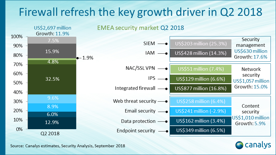 Security channel opportunity EMEA Q2 2018