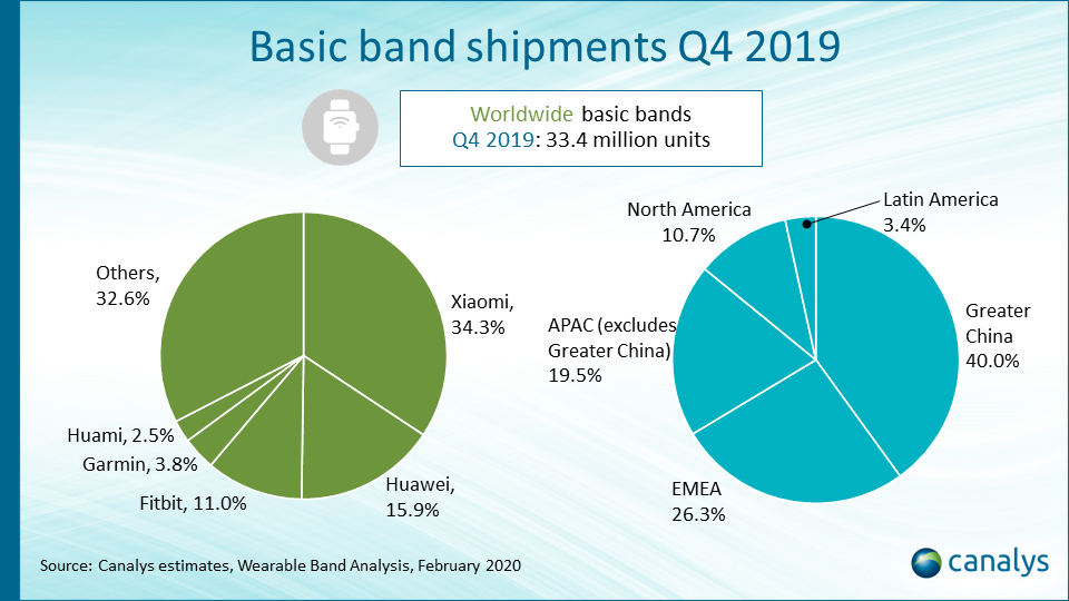 Wearable bands – market overview: March 2020 update