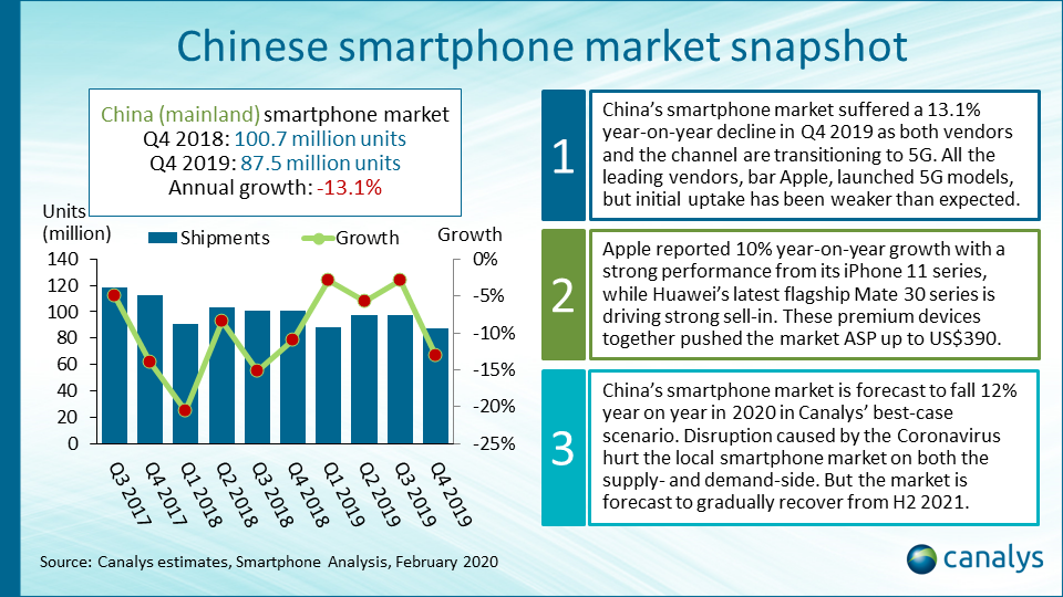 Smartphone vendor performance index: Mainland China (March 2020 update)