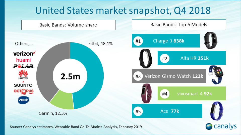 US wearable band market overview Q4 2018