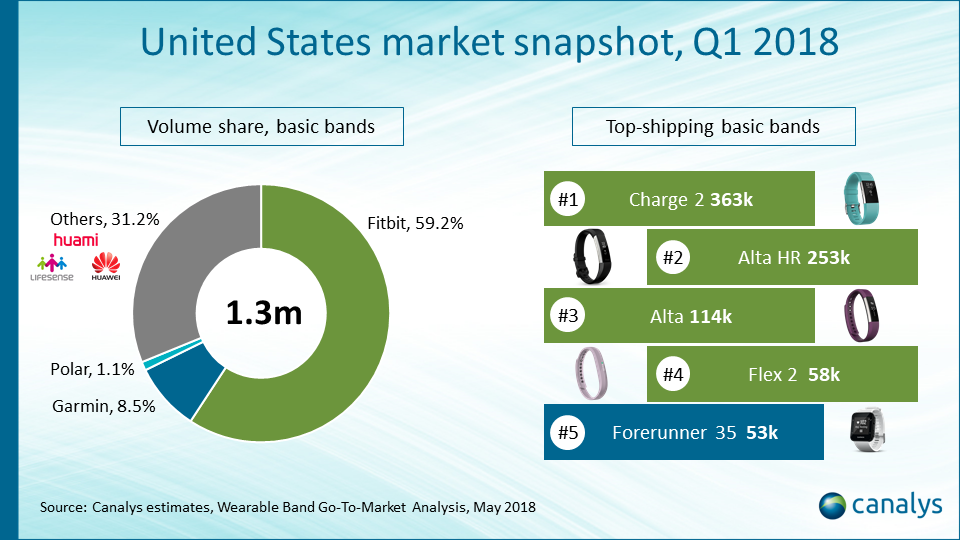 US wearable band market overview Q1 2018