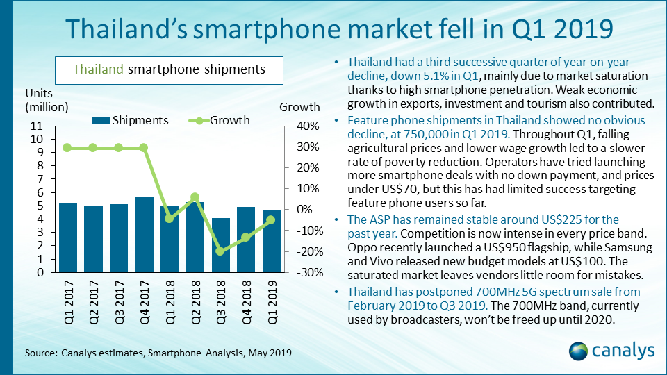 Thailand: smartphone vendor performance index (July 2019 update)