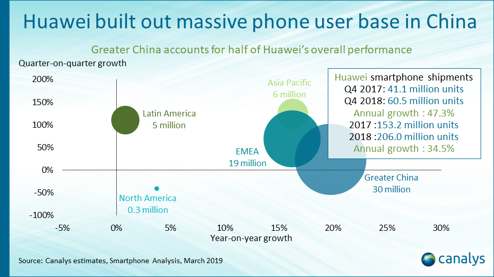 Huawei consumer IoT strategy outlook