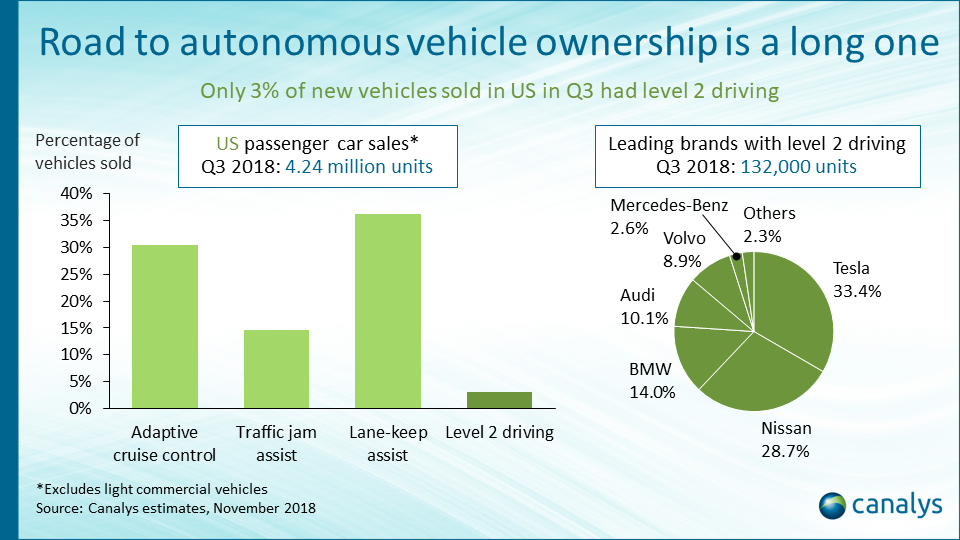 US intelligent vehicle market overview Q3 2018