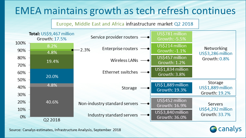 Infrastructure channel opportunity in EMEA Q2 2018