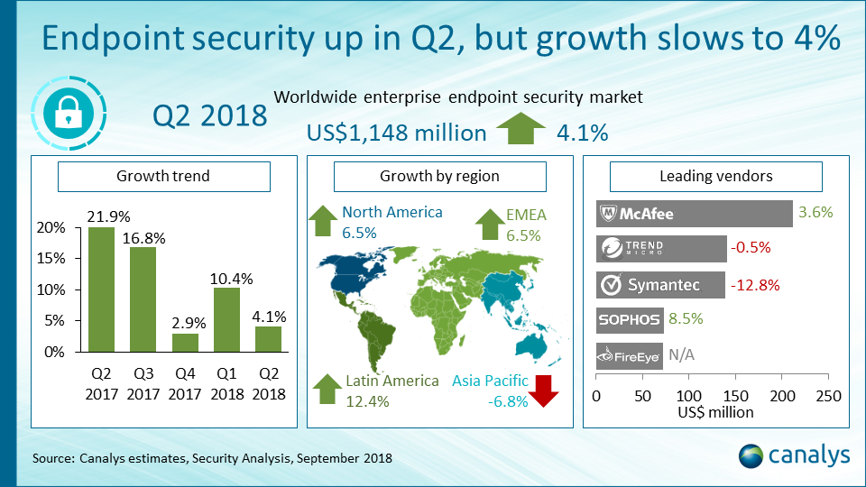 Endpoint security vendor performance index Q2 2018