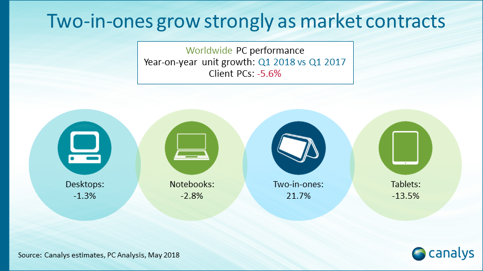 Worldwide client PC forecast overview 2017-2022