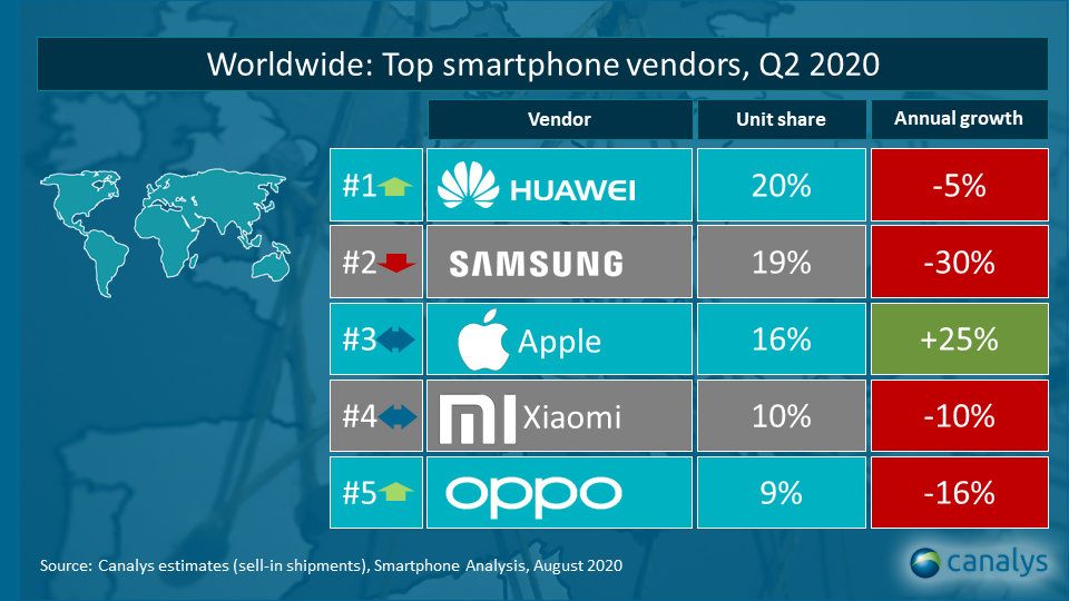 Quick view: Top smartphone vendors worldwide Q2 2020