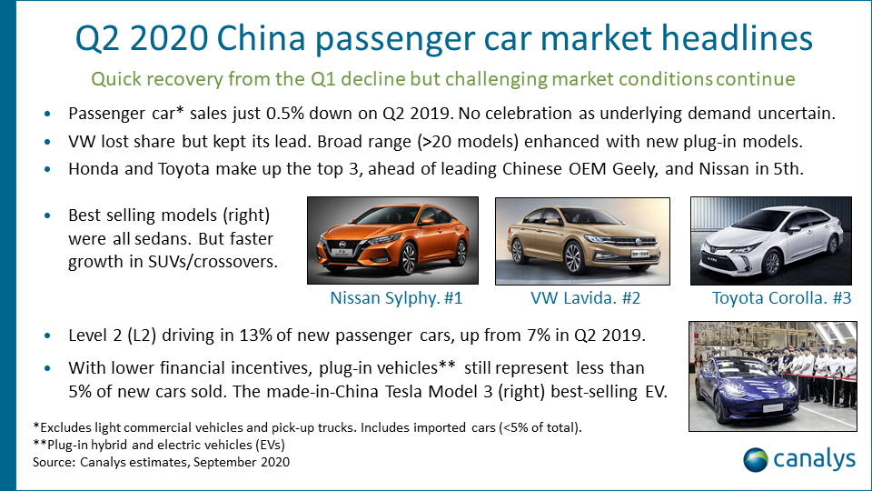 Intelligent vehicle analysis market overview: China, Q2 2020