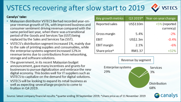 VSTECS Berhad - Q3 2019 APAC channel titans performance