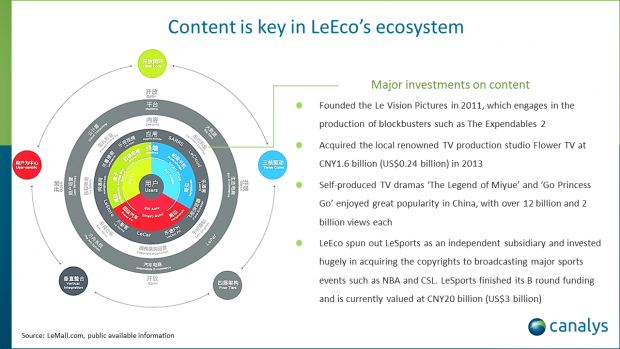 LeEco has potential to be the market leader in China