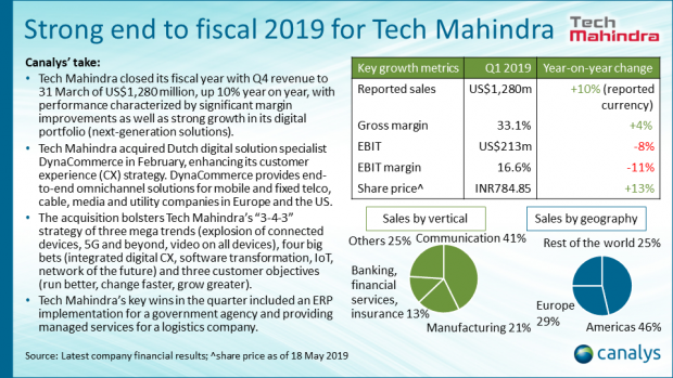 Tech Mahindra - Q1 2019 APAC channel titans performance