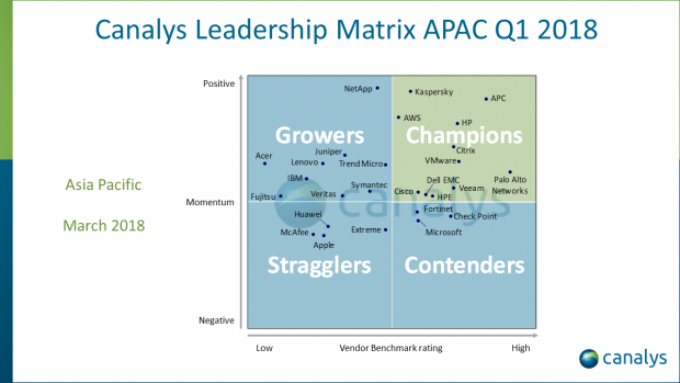 Canalys Leadership Matrix APAC Q1 2018