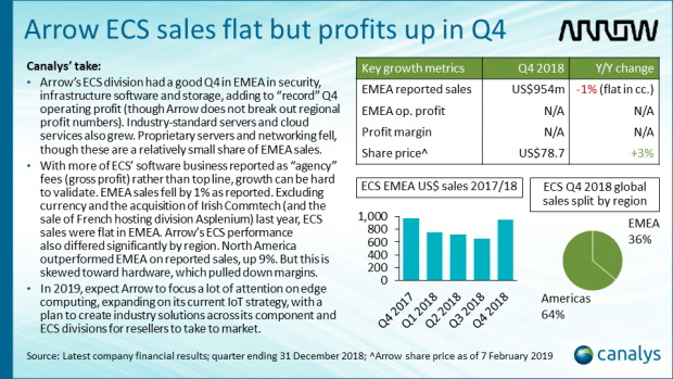EMEA channel titans performance - Arrow ECS Q4 2018