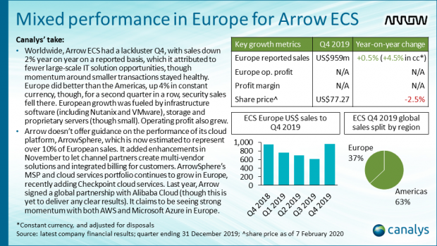 Arrow ECS - Q4 2019 EMEA channel titans performance