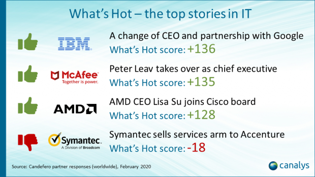Canalys Cast - What's Hot - episode 1