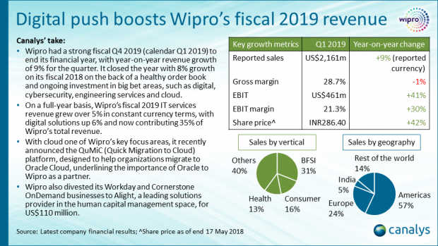 Wipro - Q1 2019 APAC channel titans performance