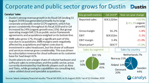 EMEA channel titans performance - Dustin (fiscal Q4 2019)