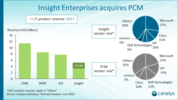 Insight Enterprises to acquire PCM