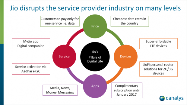 Jio launch a turning point in the Indian market