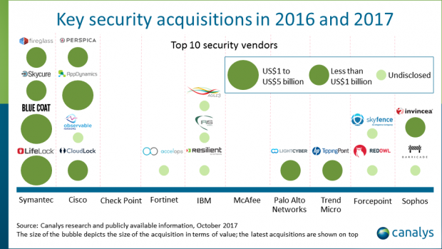 Acquisitions are changing the shape of the cyber-security market