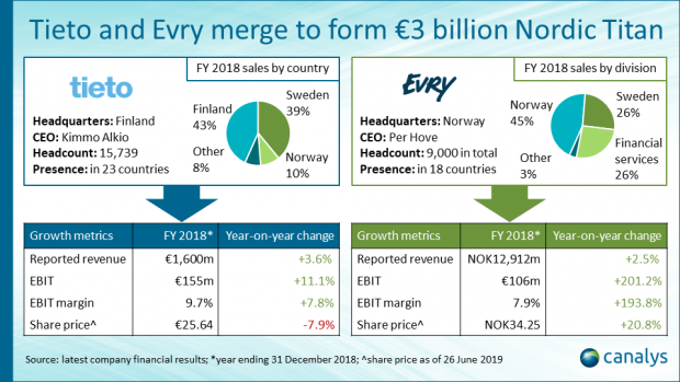 Tieto and Evry merge to create a regional IT software and services powerhouse in the Nordics
