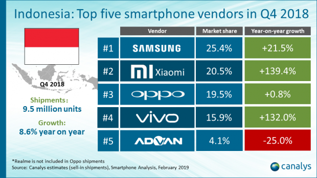 Samsung leads in Indonesian smartphones as market surges ahead to close 2018 up 17.1%