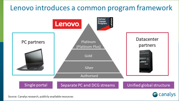 Lenovo rolls out its new global partner program