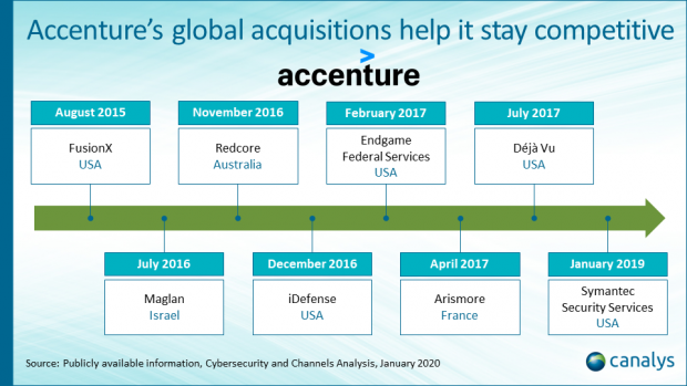 Accenture acquires Symantec's Cyber Security Services division