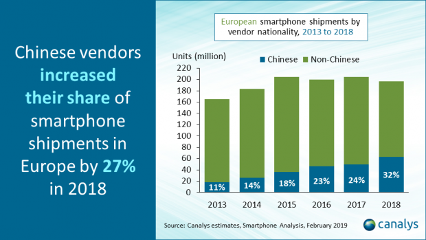 """Chinese smartphone vendors take a record 32% market share in Europe in 2018,"" says Canalys"