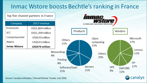 Bechtle boosts French presence with Inmac Wstore