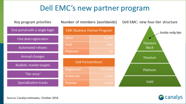 Dell EMC reveals its new channel partner program