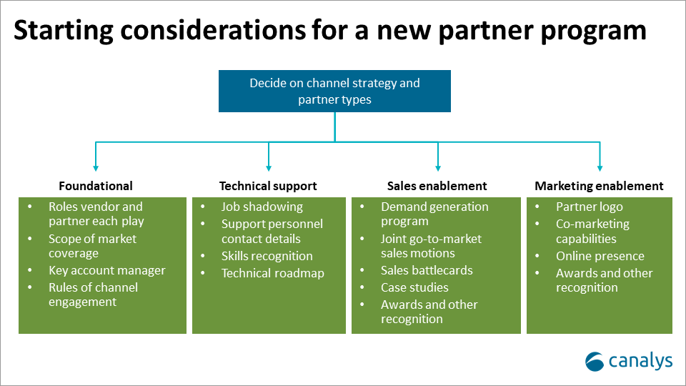 Scaling partner programs for young and emerging vendors