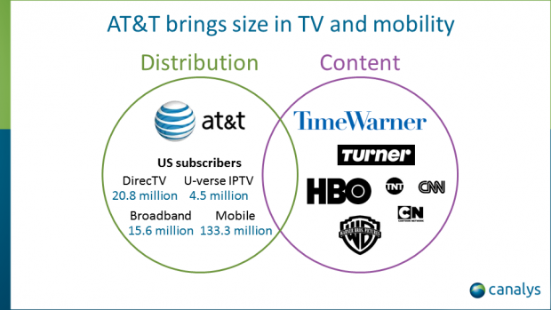 AT&T and Time Warner merge content and distribution