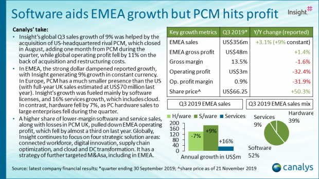 Insight - Q3 2019 EMEA channel titans performance