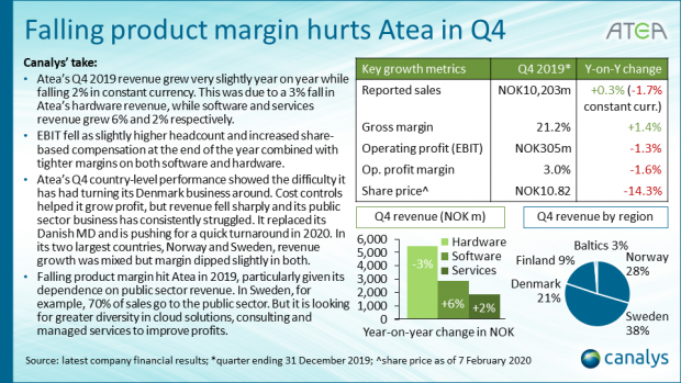 Atea - Q4 2019 EMEA channel titans performance