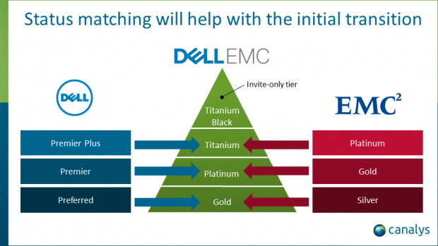 Dell EMC unveils next set of new partner program details