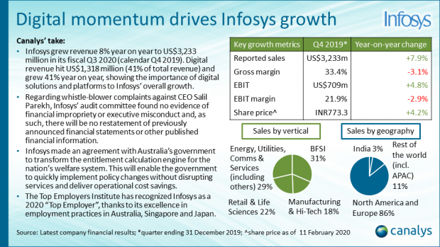 Infosys - Q4 2019 APAC channel titans performance