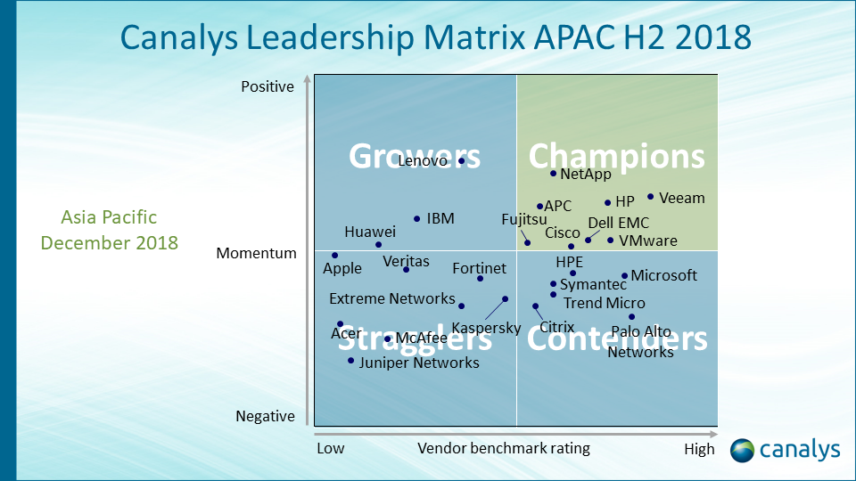 Canalys Leadership Matrix APAC H2 2018