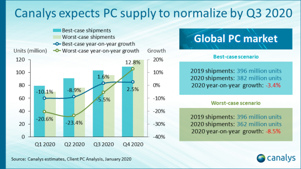 Global PC market to fall by 3.4% in 2020 in best-case scenario