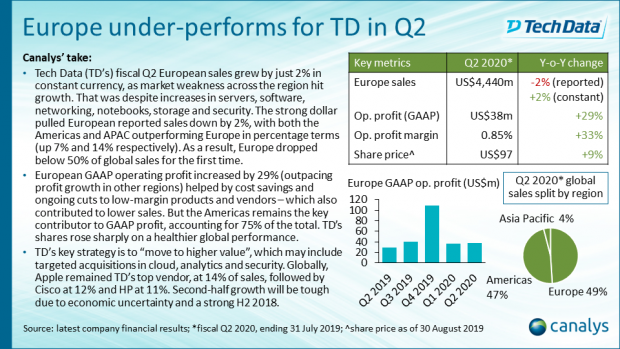 Tech Data - Q2 2019 EMEA channel titans performance