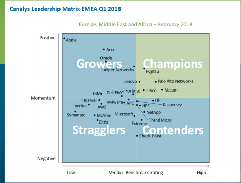 Canalys Leadership Matrix EMEA Q1 2018
